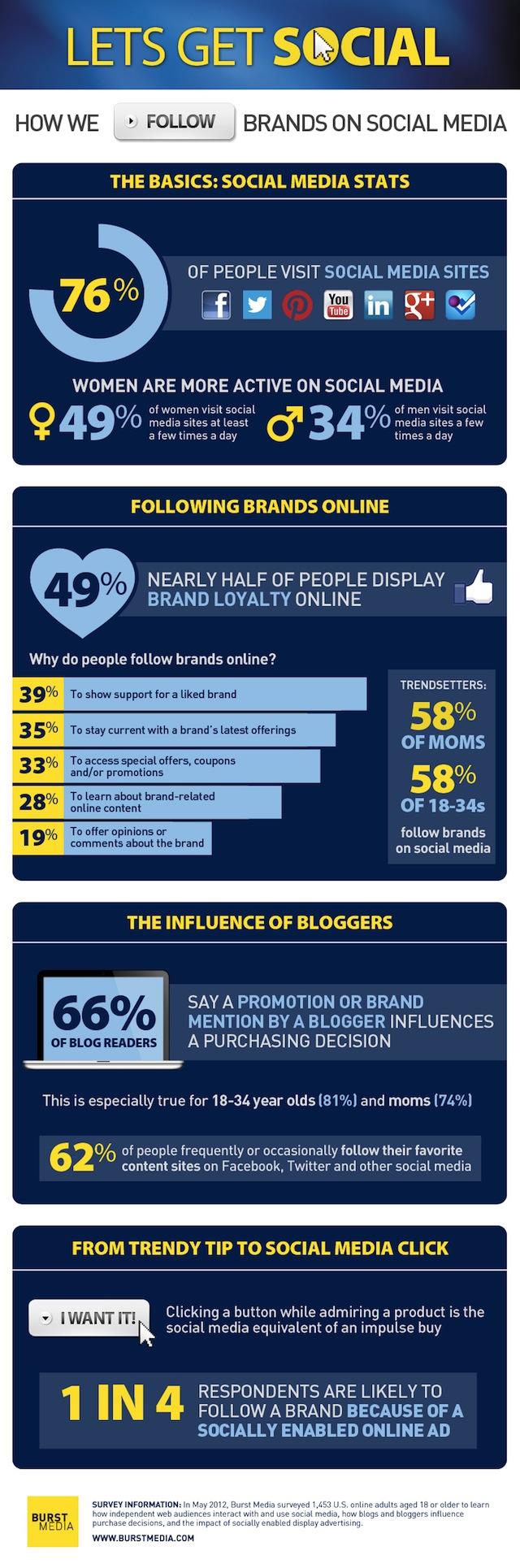 Brands Social Media