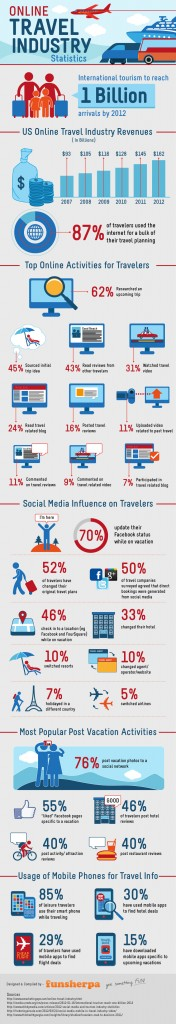 Social Media Travel Industry